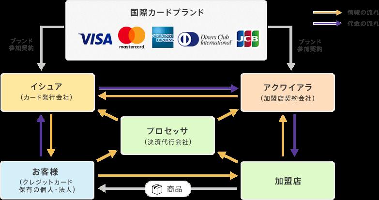 クレジットカード決済代行の仕組み